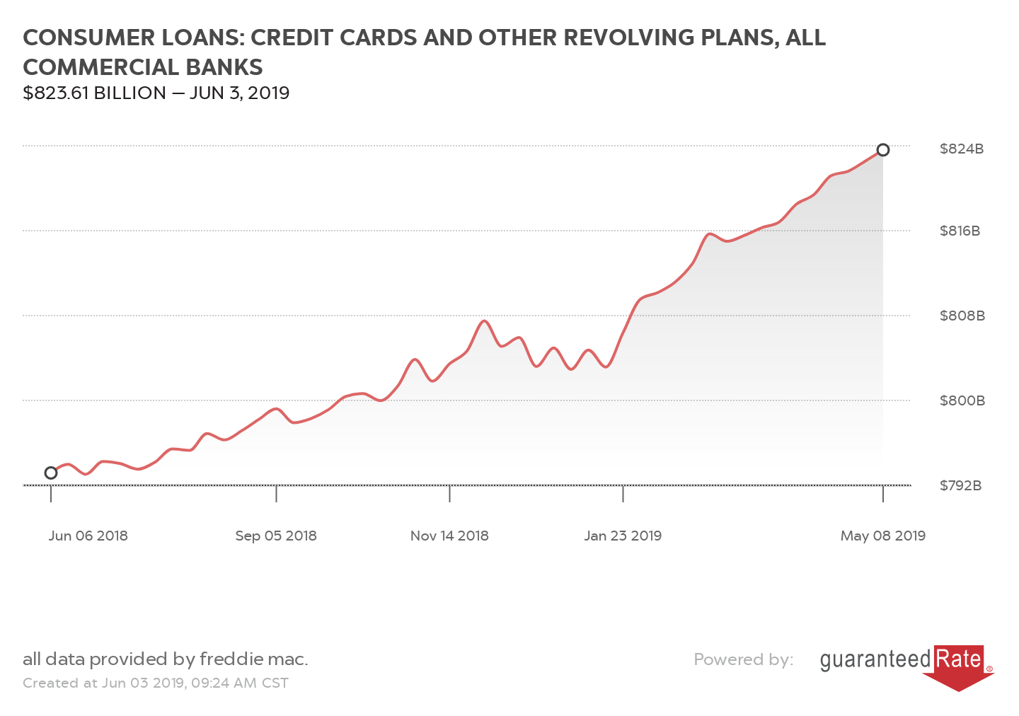 CONSUMER LOANS: CREDIT CARDS AND OTHER REVOLVING PLANS, ALL COMMERCIAL BANKS