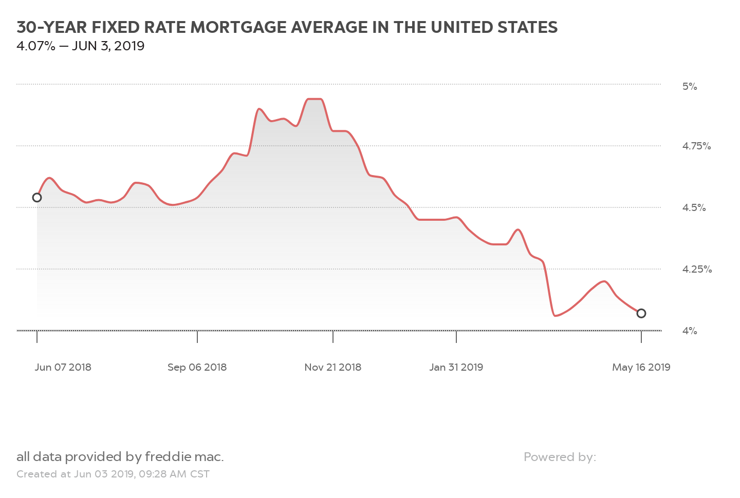 30-YEAR FIXED RATE MORTGAGE AVERAGE IN THE UNITED STATES