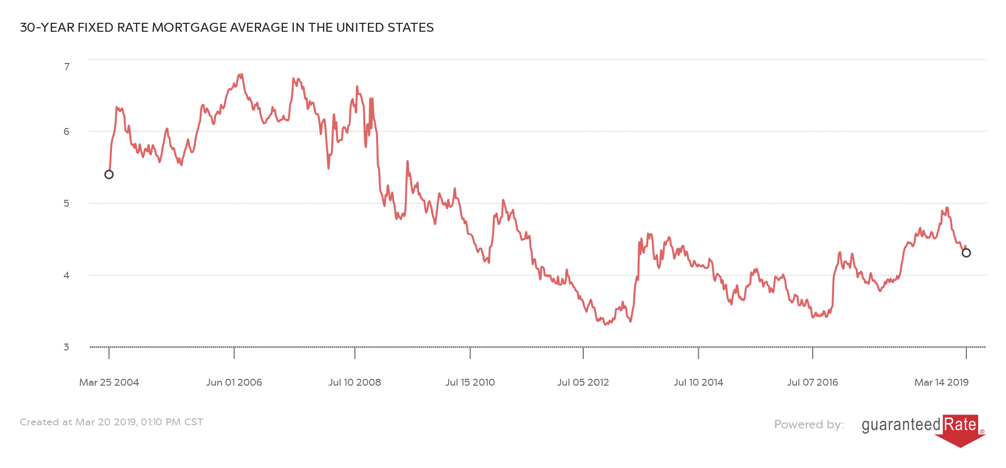 30-YEAR FIXED RATE MORTGAGE AVERAGE IN THE UNITED STATES - National Chart