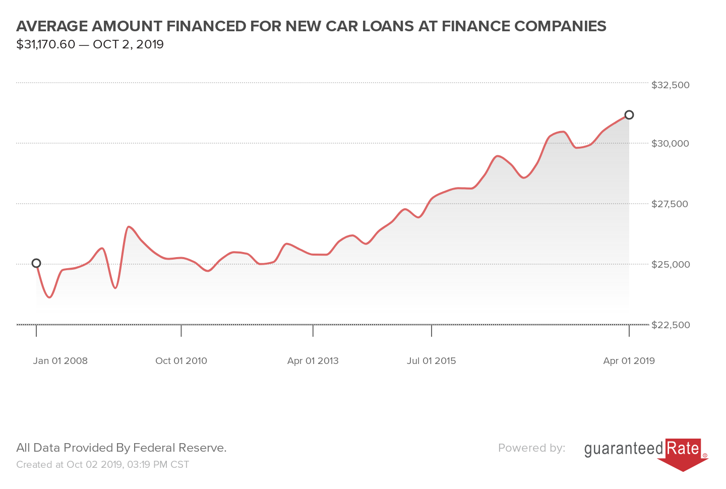 AVERAGE AMOUNT FINANCED FOR NEW CAR LOANS AT FINANCE COMPANIES