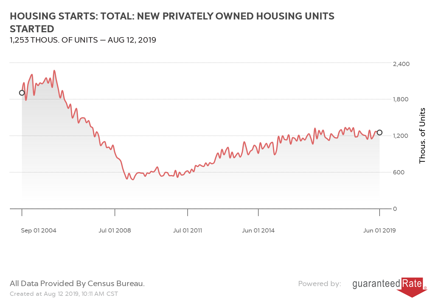 HOUSING STARTS: TOTAL: NEW PRIVATELY OWNED HOUSING UNITS STARTED