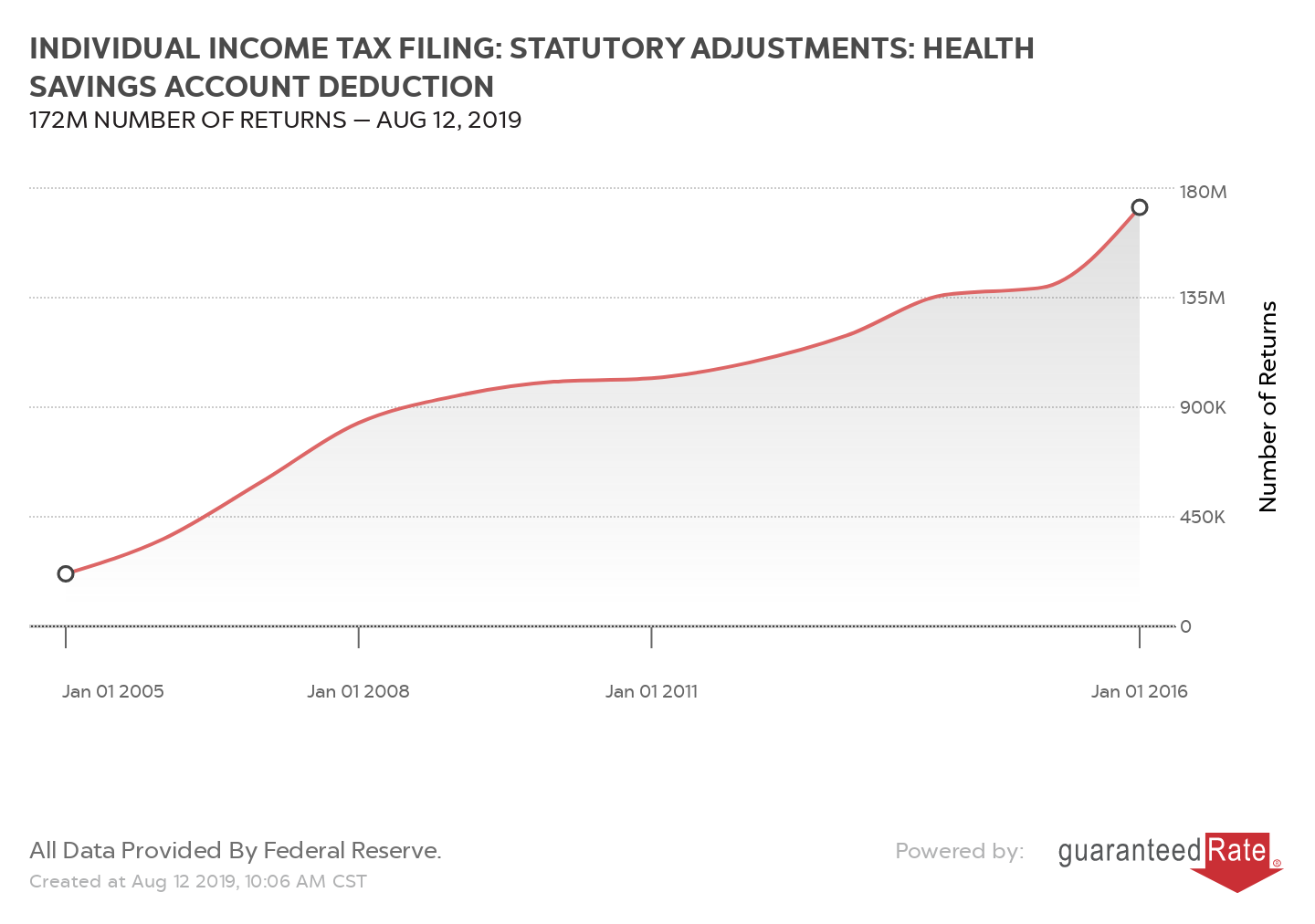 INDIVIDUAL INCOME TAX FILING: STATUTORY ADJUSTMENTS: HEALTH SAVINGS ACCOUNT DEDUCTION