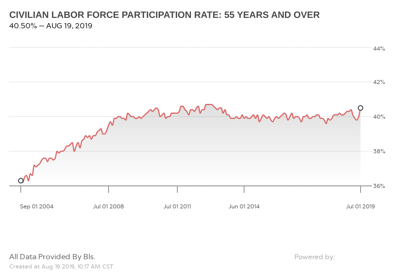 CIVILIAN LABOR FORCE PARTICIPATION RATE: 55 YEARS AND OVER