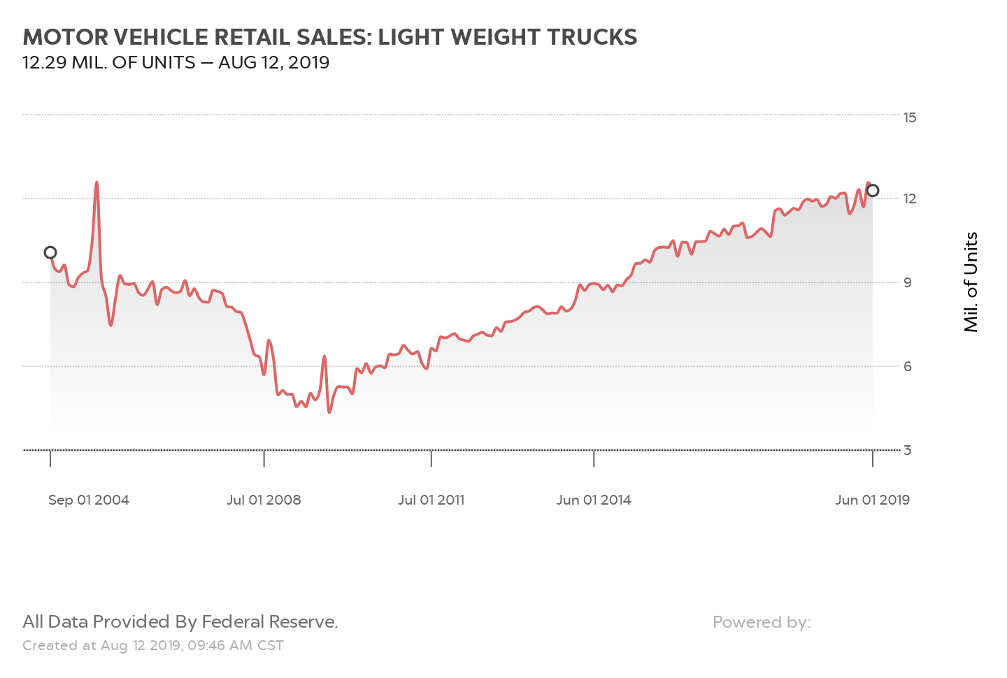 MOTOR VEHICLE RETAIL SALES: LIGHT WEIGHT TRUCKS