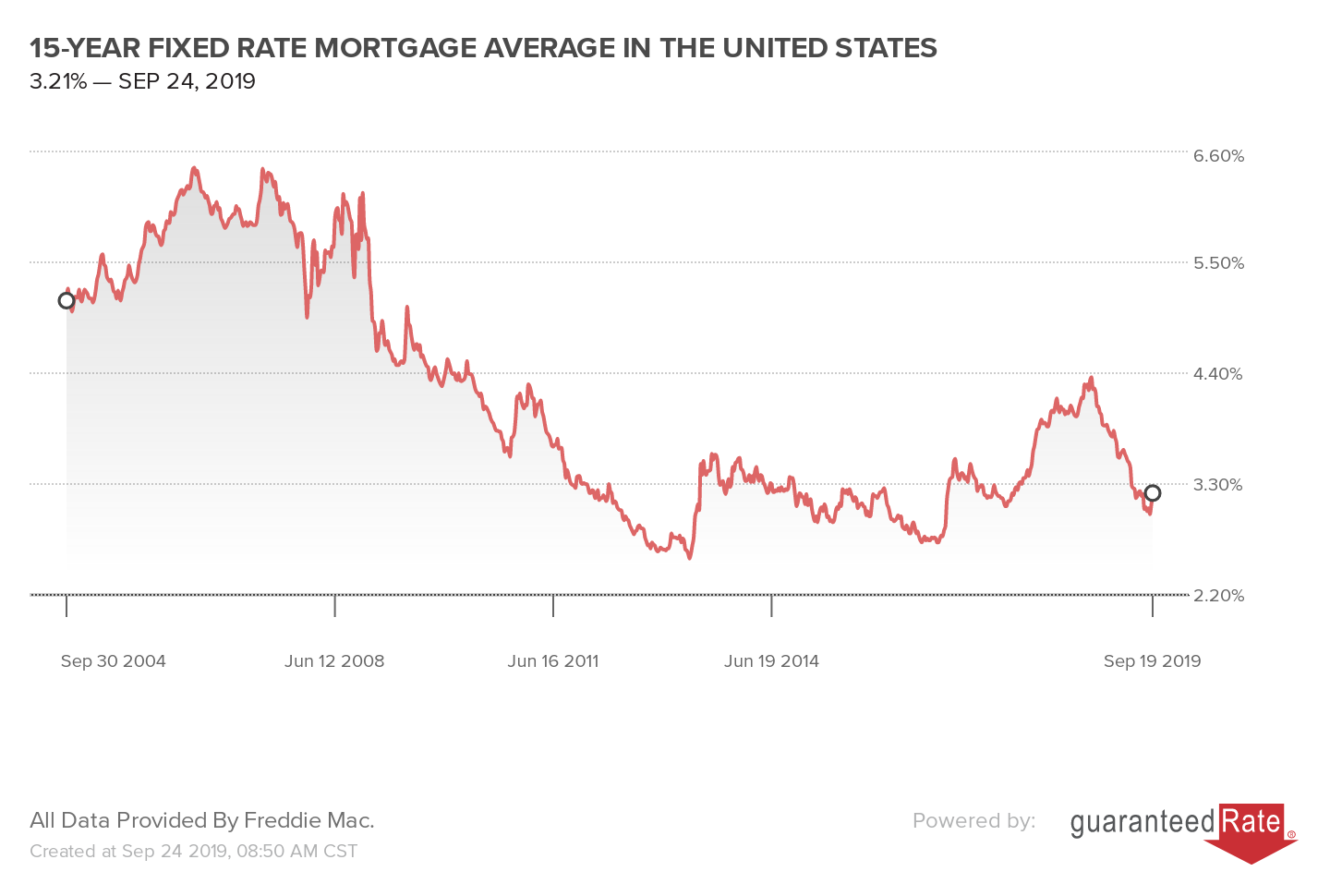 15-YEAR FIXED RATE MORTGAGE AVERAGE IN THE UNITED STATES