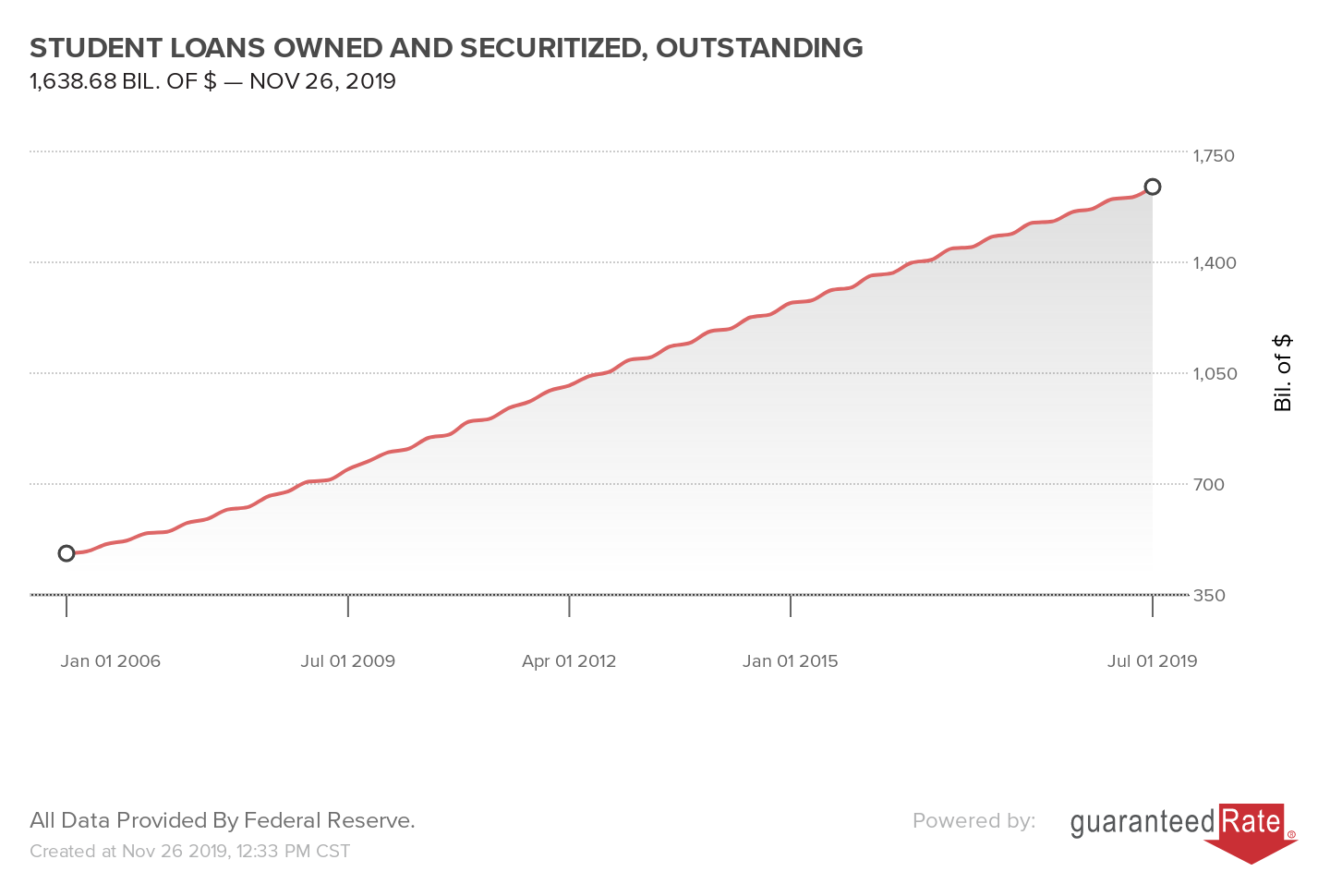 STUDENT LOANS OWNED AND SECURITIZED, OUTSTANDING