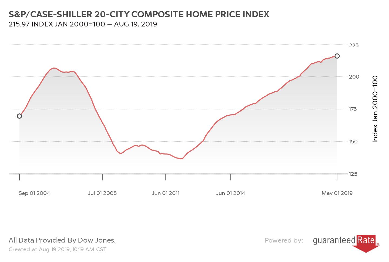 S&P/CASE-SHILLER 20-CITY COMPOSITE HOME PRICE INDEX