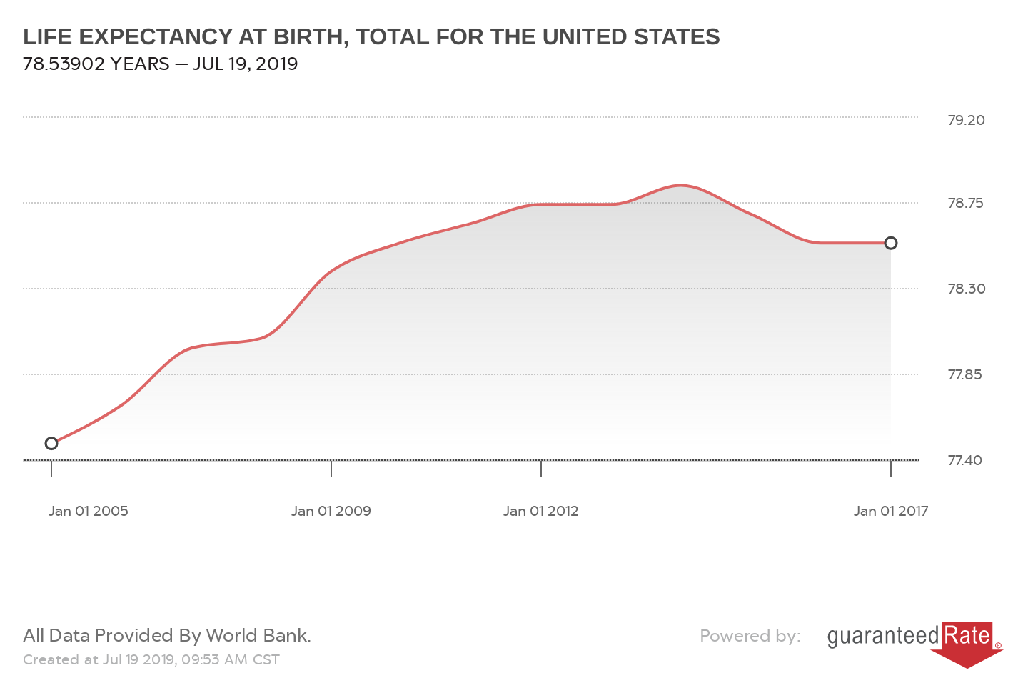 LIFE EXPECTANCY AT BIRTH, TOTAL FOR THE UNITED STATES
