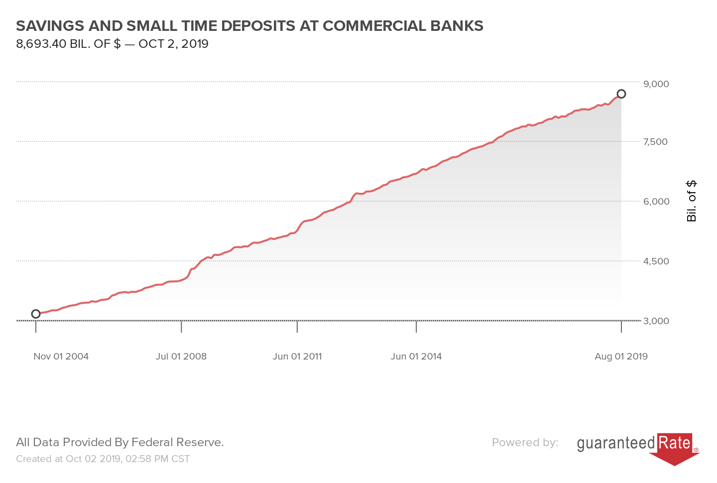 SAVINGS AND SMALL TIME DEPOSITS AT COMMERCIAL BANKS