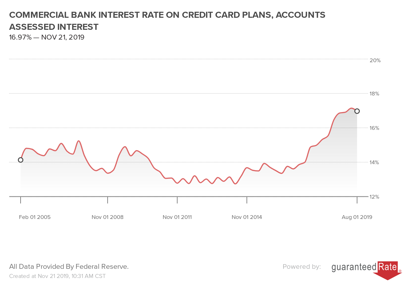 COMMERCIAL BANK INTEREST RATE ON CREDIT CARD PLANS, ACCOUNTS ASSESSED INTEREST