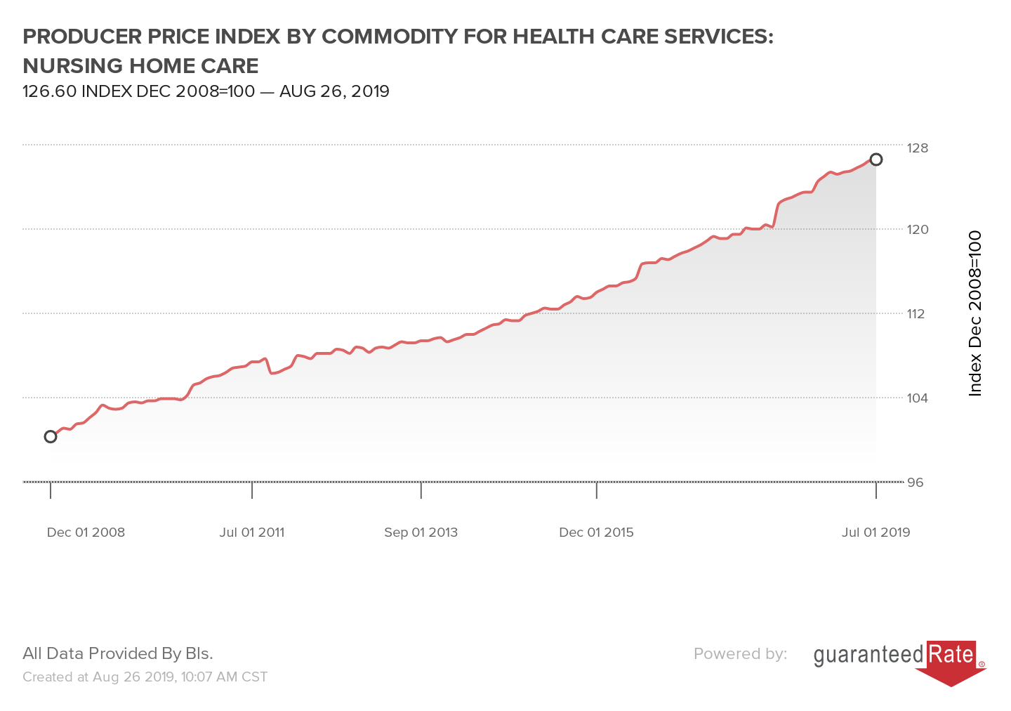 PRODUCER PRICE INDEX BY COMMODITY FOR HEALTH CARE SERVICES: NURSING HOME CARE